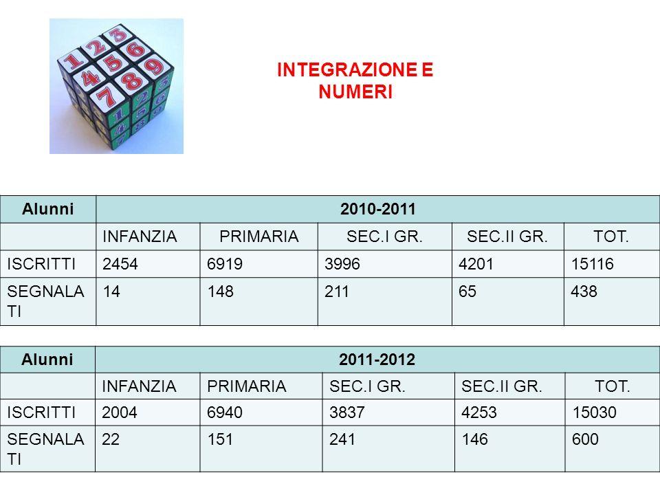 INTEGRAZIONE E NUMERI Alunni2010-2011 INFANZIAPRIMARIASEC.I GR.SEC.II GR.TOT. ISCRITTI245469193996420115116 SEGNALA TI 1414821165438 Alunni2011-2012 I