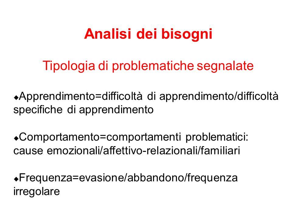 Analisi dei bisogni Tipologia di problematiche segnalate Apprendimento=difficoltà di apprendimento/difficoltà specifiche di apprendimento Comportament