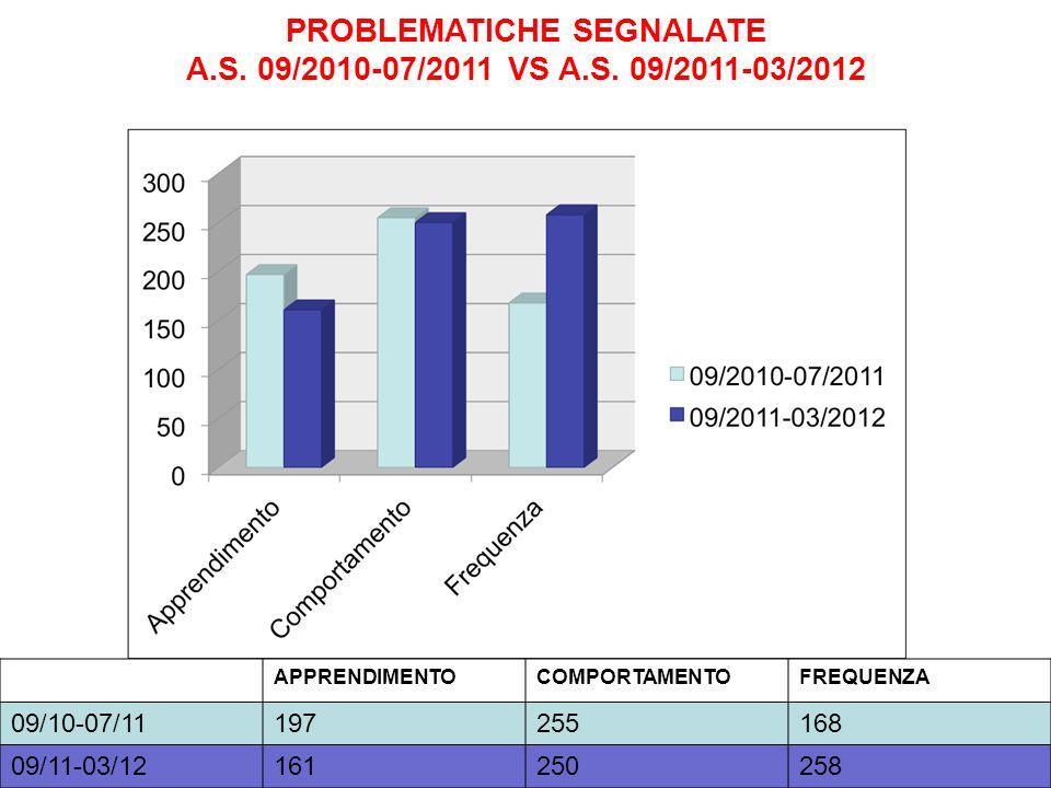 PROBLEMATICHE SEGNALATE A.S. 09/2010-07/2011 VS A.S. 09/2011-03/2012 APPRENDIMENTOCOMPORTAMENTOFREQUENZA 09/10-07/11197255168 09/11-03/12161250258