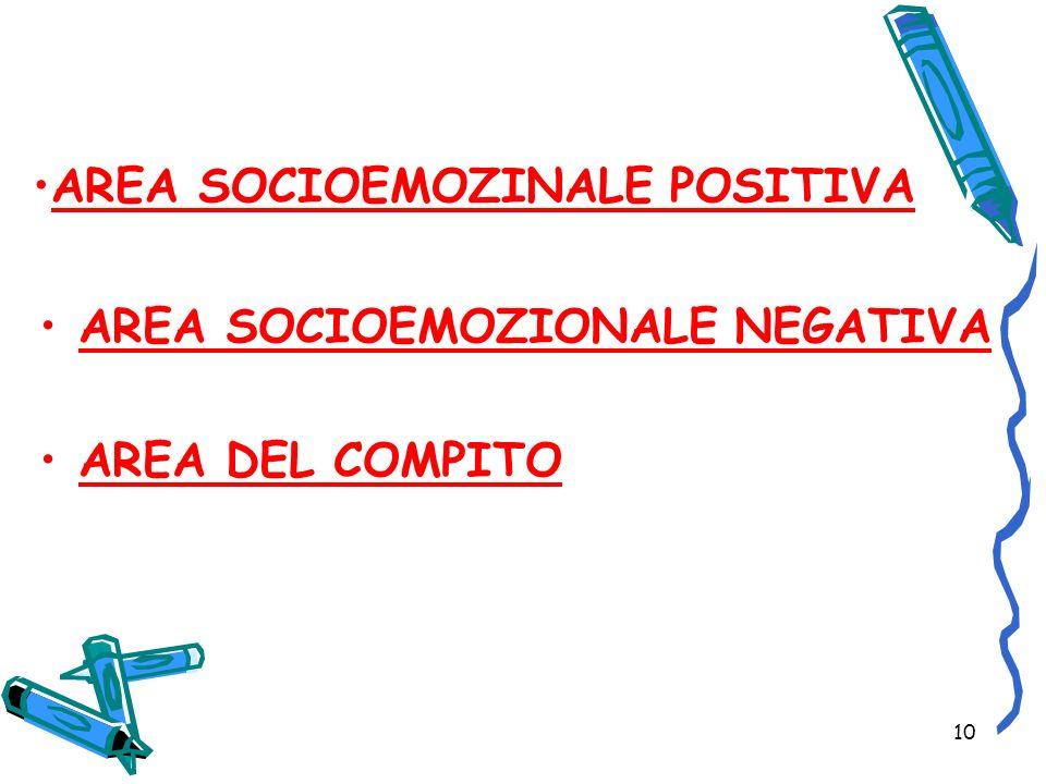 10 AREA SOCIOEMOZINALE POSITIVA AREA SOCIOEMOZIONALE NEGATIVA AREA DEL COMPITO