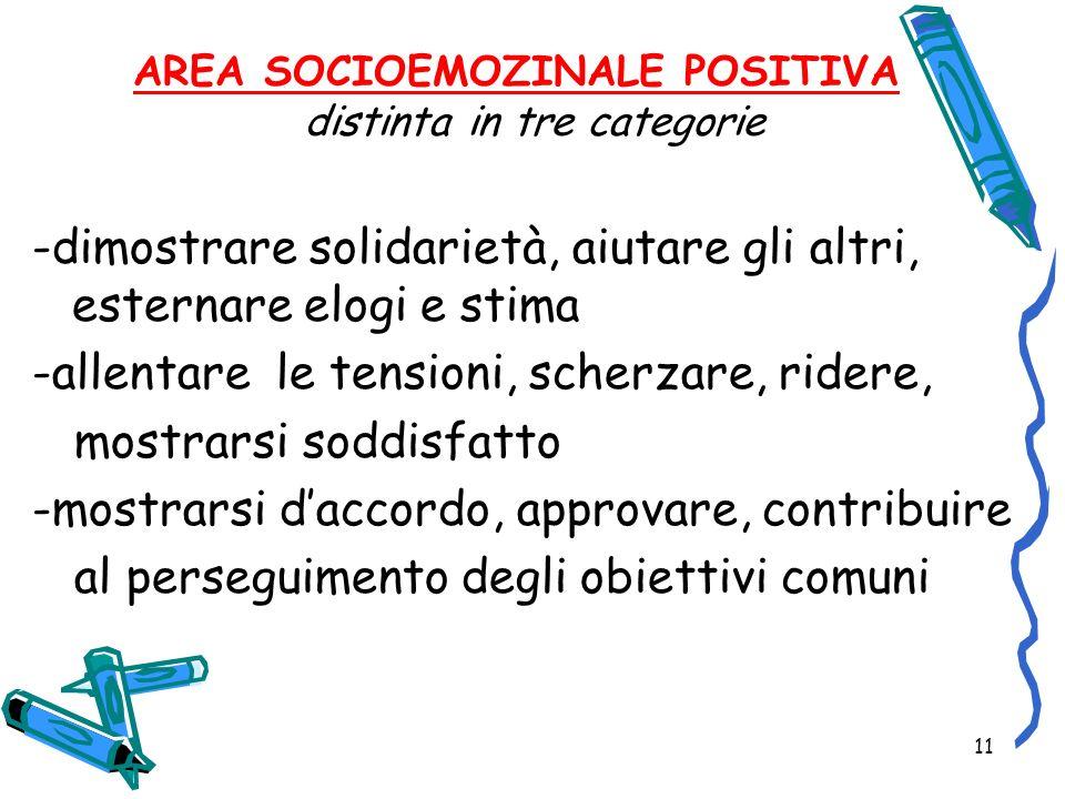 11 AREA SOCIOEMOZINALE POSITIVA distinta in tre categorie -dimostrare solidarietà, aiutare gli altri, esternare elogi e stima -allentare le tensioni,