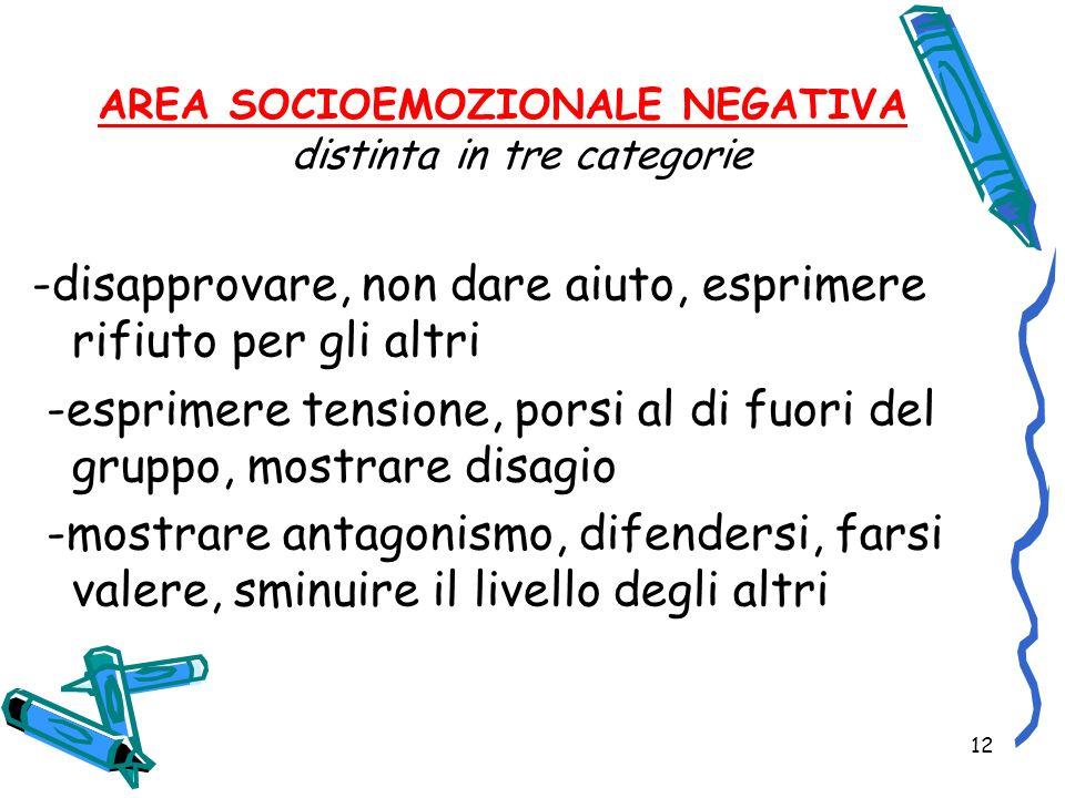 12 AREA SOCIOEMOZIONALE NEGATIVA distinta in tre categorie -disapprovare, non dare aiuto, esprimere rifiuto per gli altri -esprimere tensione, porsi a