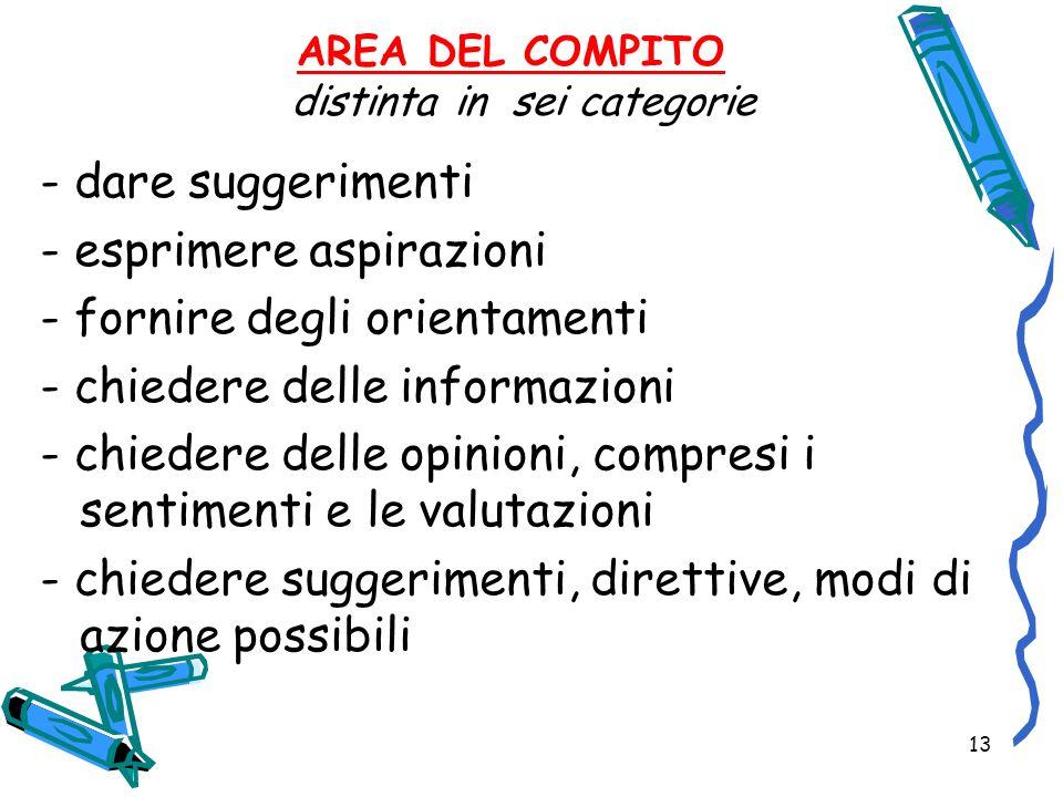 13 AREA DEL COMPITO distinta in sei categorie - dare suggerimenti - esprimere aspirazioni - fornire degli orientamenti - chiedere delle informazioni -