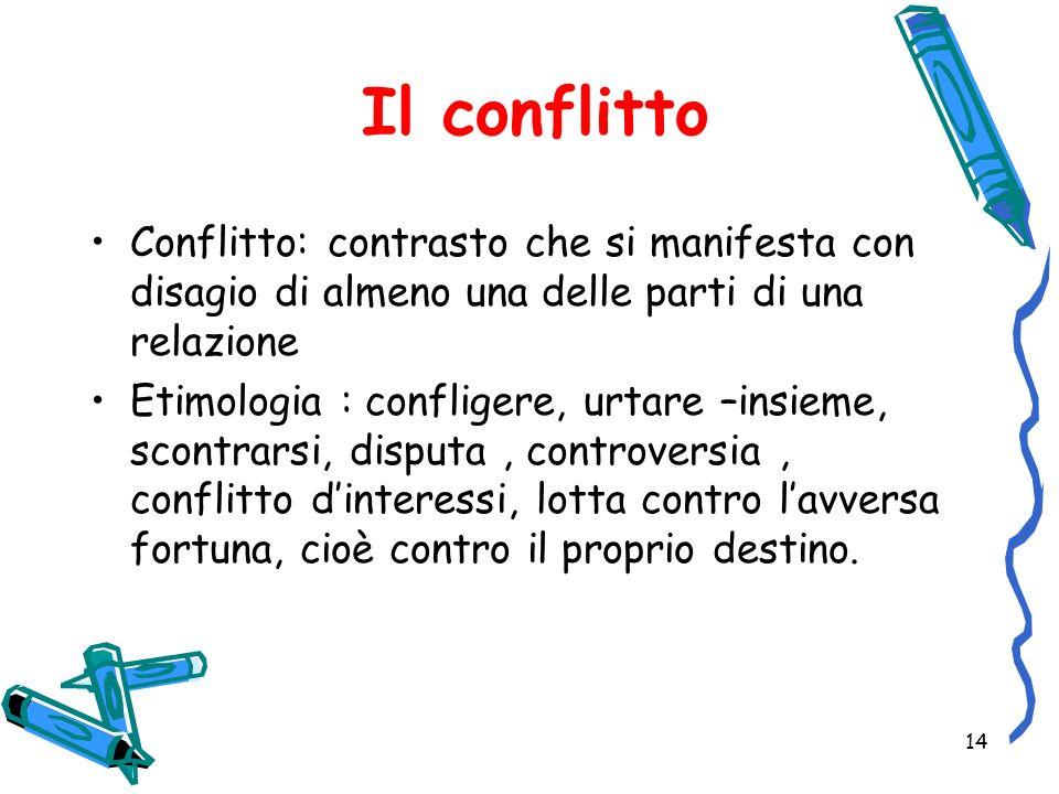 14 Il conflitto Conflitto: contrasto che si manifesta con disagio di almeno una delle parti di una relazione Etimologia : confligere, urtare –insieme,