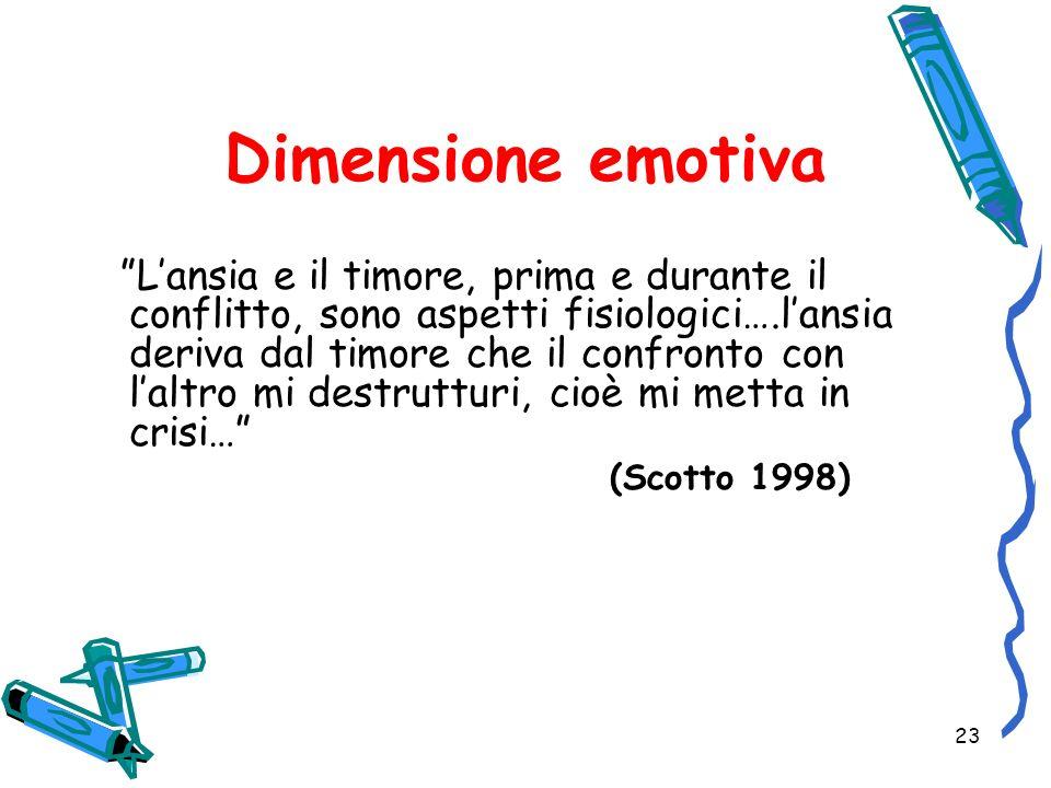 23 Dimensione emotiva Lansia e il timore, prima e durante il conflitto, sono aspetti fisiologici….lansia deriva dal timore che il confronto con laltro