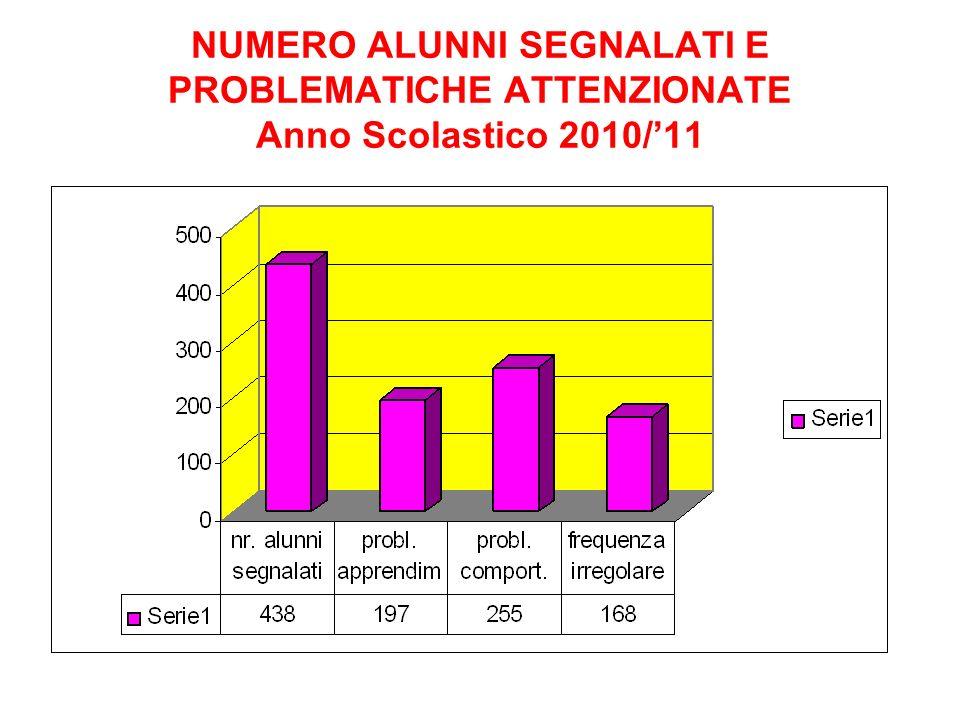NUMERO ALUNNI SEGNALATI E PROBLEMATICHE ATTENZIONATE Anno Scolastico 2010/11