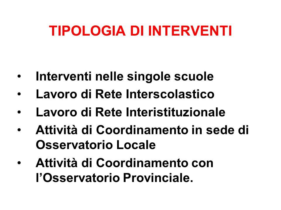 TIPOLOGIA DI INTERVENTI Interventi nelle singole scuole Lavoro di Rete Interscolastico Lavoro di Rete Interistituzionale Attività di Coordinamento in