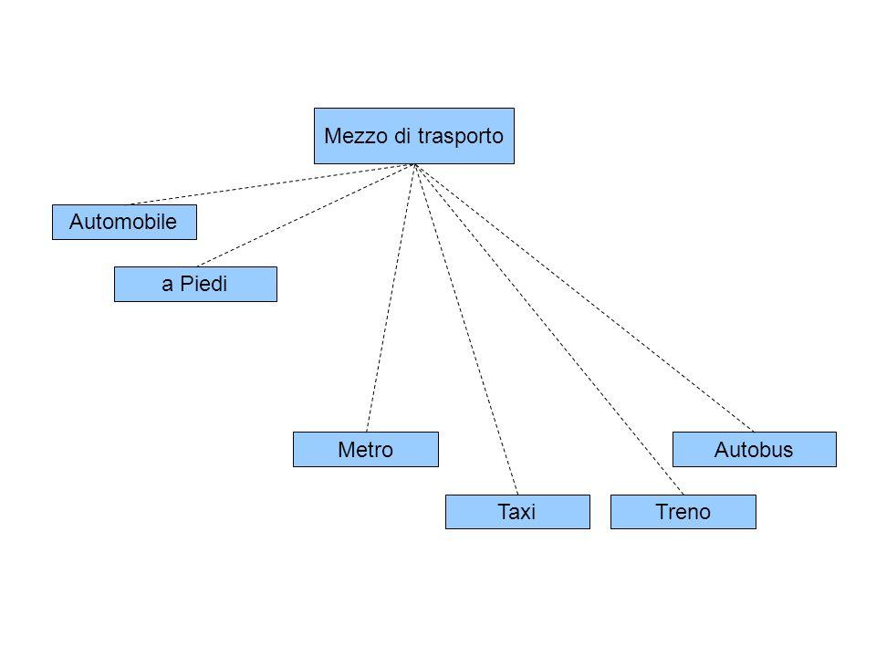 Mezzo di trasporto Automobilea Piedi Mezzo pubblico Taxi Autobus Treno Metro