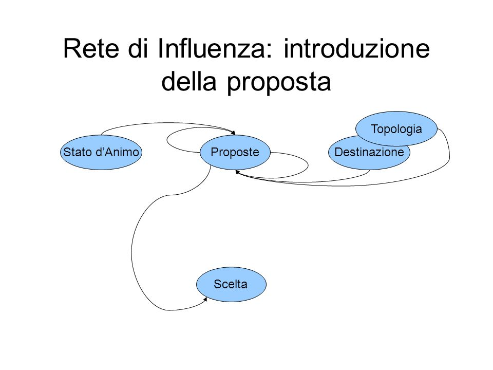 Rete di Influenza: introduzione della proposta Destinazione ProposteStato dAnimo Scelta Topologia