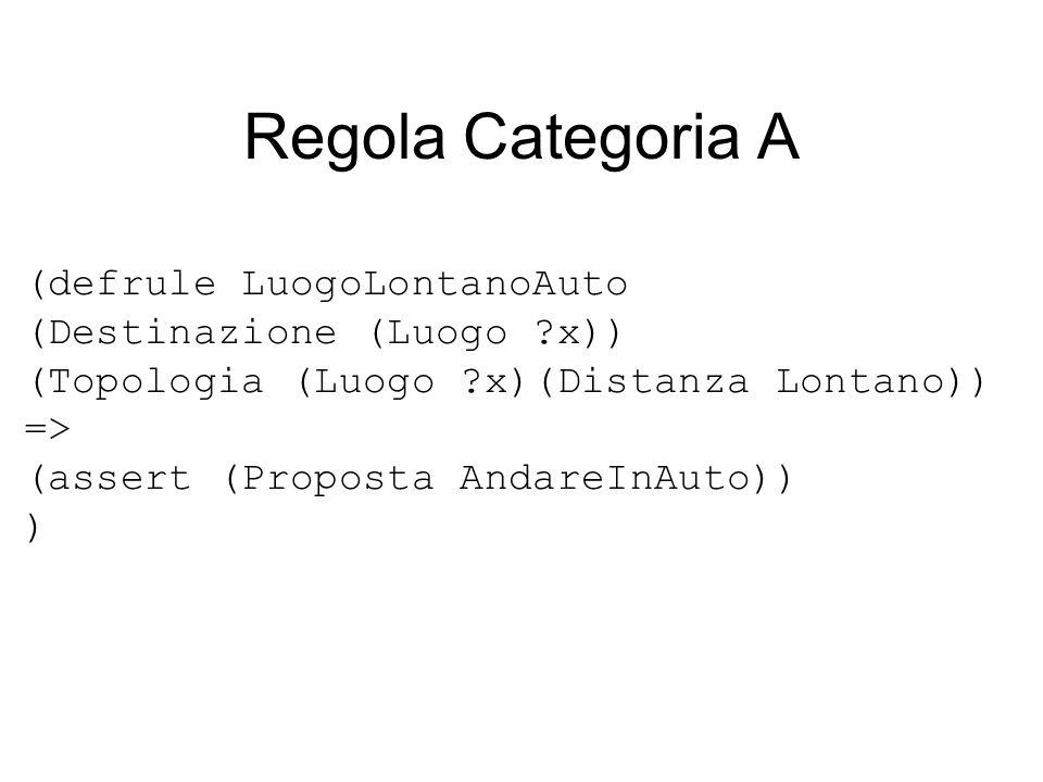 Regola Categoria A (defrule LuogoLontanoAuto (Destinazione (Luogo ?x)) (Topologia (Luogo ?x)(Distanza Lontano)) => (assert (Proposta AndareInAuto)) )