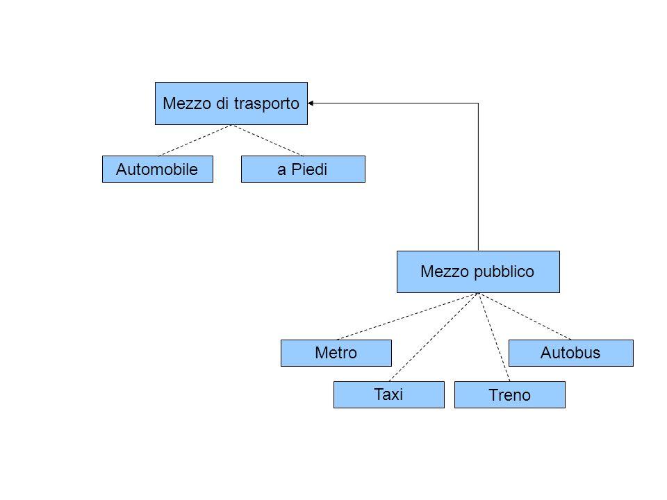 Mezzo di trasporto Automobilea Piedi Mezzo pubblico TaxiAutobusTrenoMetro Mezzo pubblico Urbano Mezzo pubblico ExtraUrbano