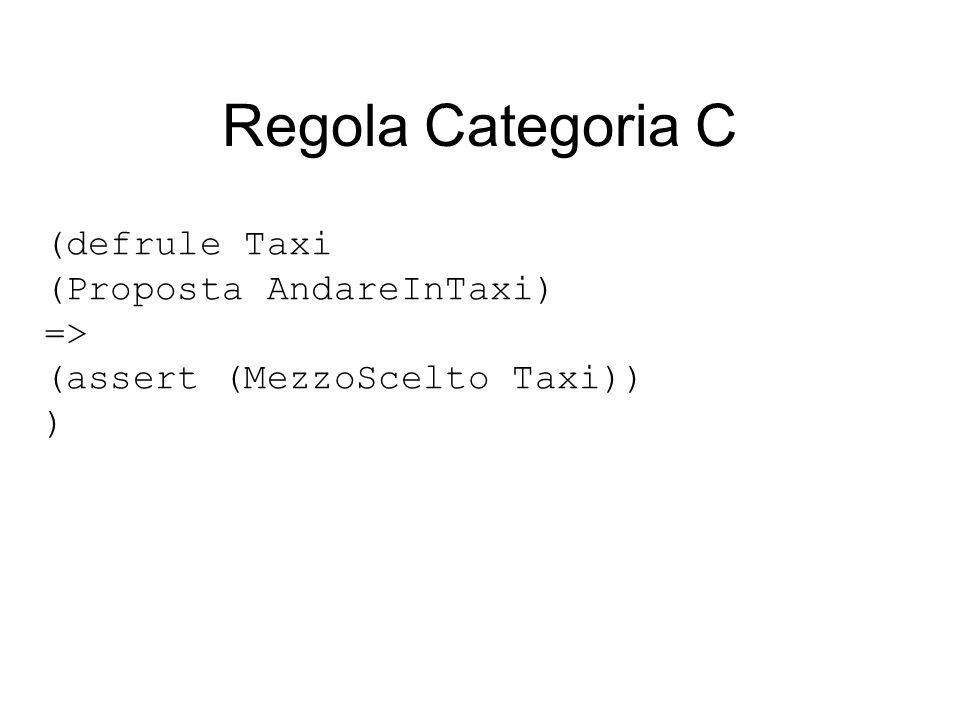 Regola Categoria C (defrule Taxi (Proposta AndareInTaxi) => (assert (MezzoScelto Taxi)) )