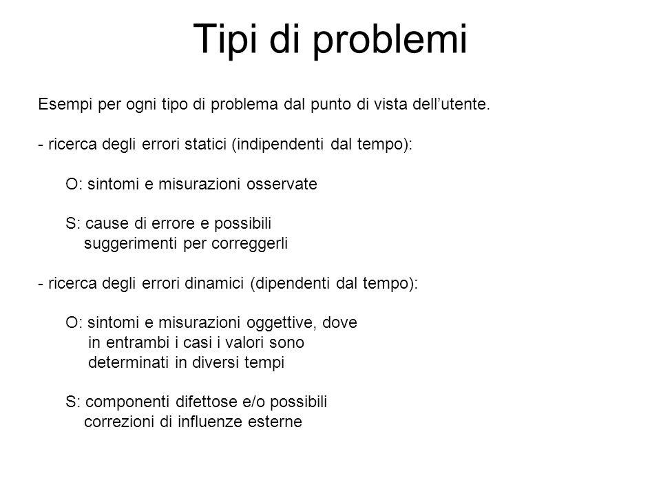 Tipi di problemi Esempi per ogni tipo di problema dal punto di vista dellutente. - ricerca degli errori statici (indipendenti dal tempo): O: sintomi e
