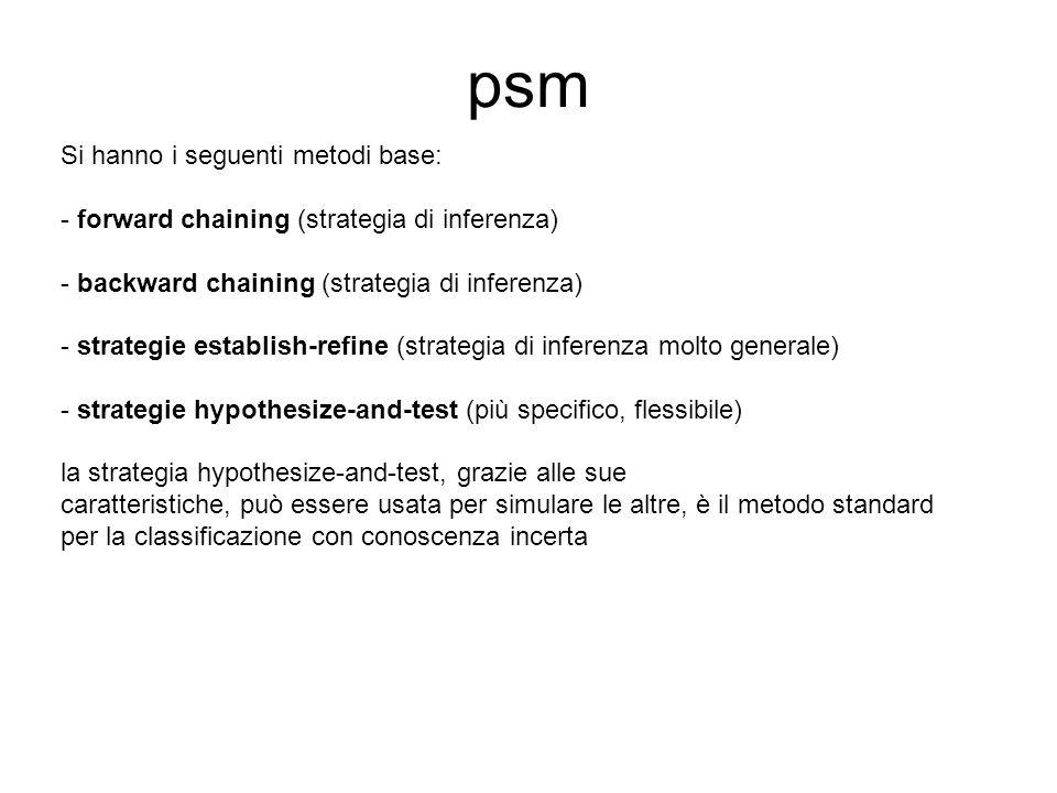 psm Si hanno i seguenti metodi base: - forward chaining (strategia di inferenza) - backward chaining (strategia di inferenza) - strategie establish-re