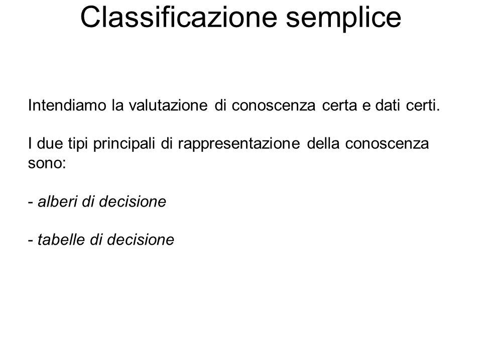 Classificazione semplice Intendiamo la valutazione di conoscenza certa e dati certi. I due tipi principali di rappresentazione della conoscenza sono: