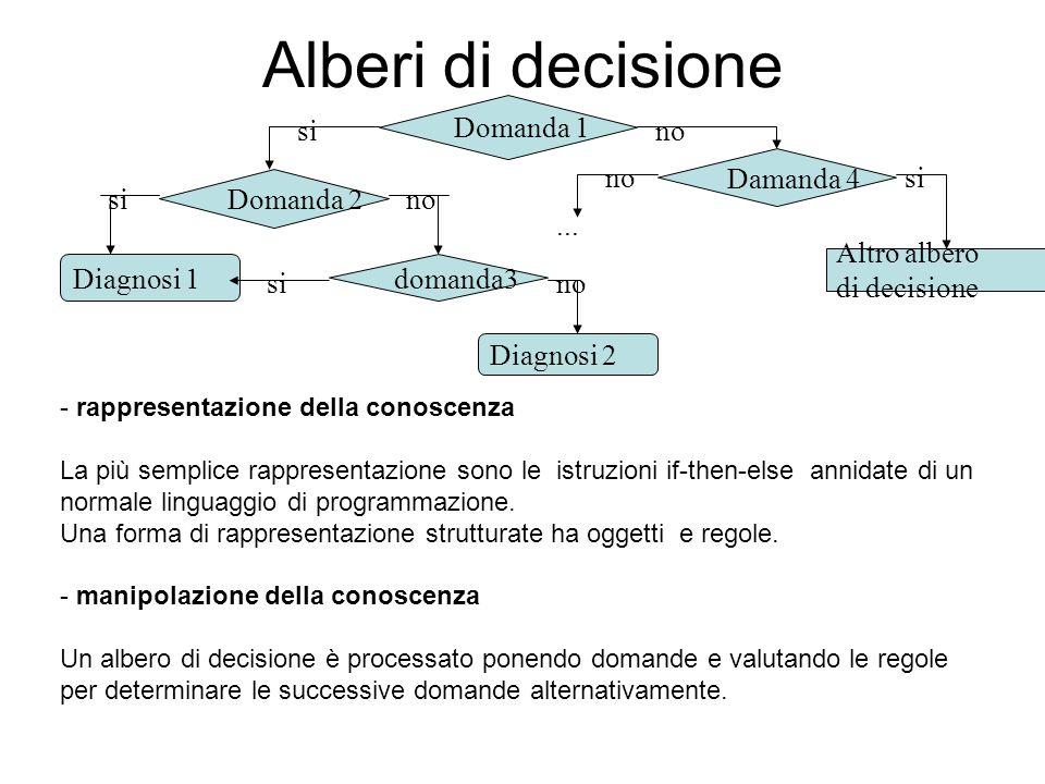 Alberi di decisione - rappresentazione della conoscenza La più semplice rappresentazione sono le istruzioni if-then-else annidate di un normale lingua