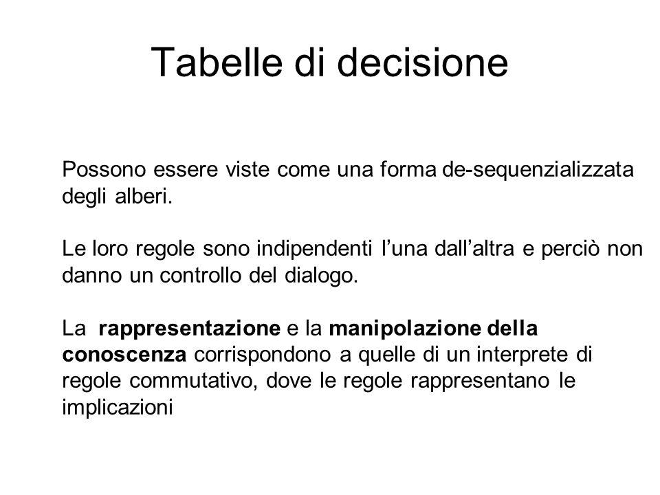 Tabelle di decisione Possono essere viste come una forma de-sequenzializzata degli alberi. Le loro regole sono indipendenti luna dallaltra e perciò no