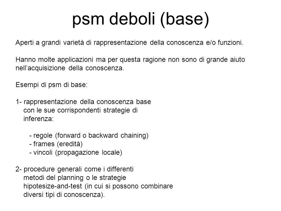 psm forti La rappresentazione della csd è più o meno fissata.