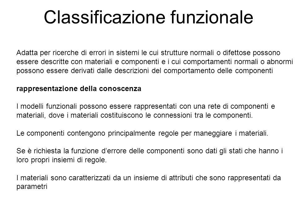 Classificazione funzionale Adatta per ricerche di errori in sistemi le cui strutture normali o difettose possono essere descritte con materiali e comp