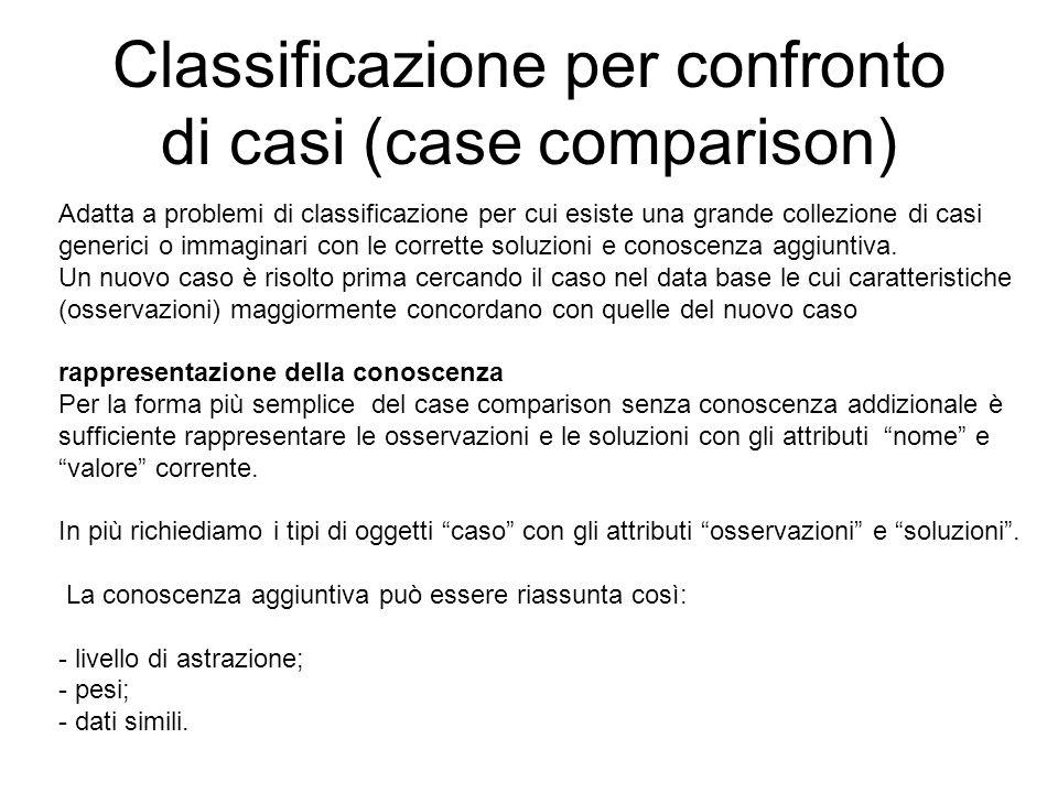 Classificazione per confronto di casi (case comparison) Adatta a problemi di classificazione per cui esiste una grande collezione di casi generici o i