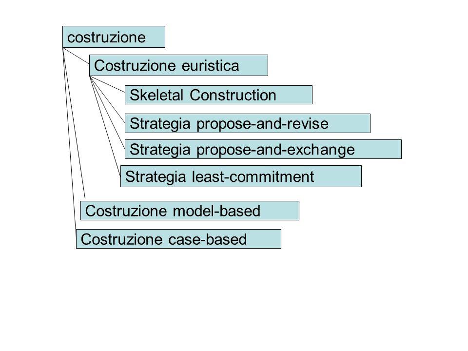 costruzione Skeletal Construction Strategia least-commitment Strategia propose-and-revise Costruzione case-based Costruzione model-based Strategia pro