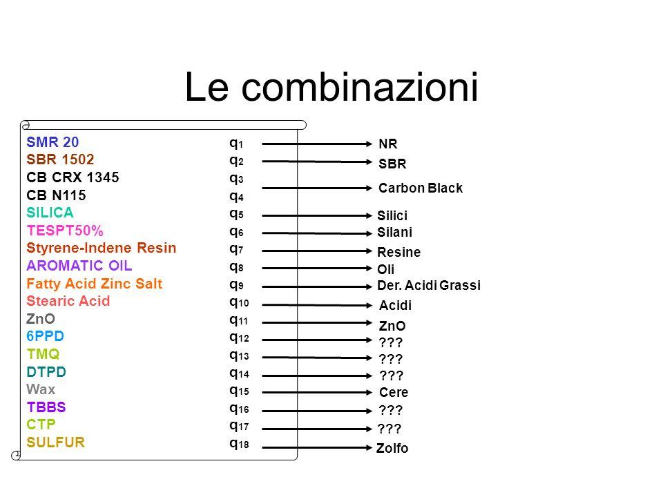 Le combinazioni NR SBR Carbon Black SMR 20 q 1 SBR 1502 q 2 CB CRX 1345 q 3 CB N115 q 4 SILICA q 5 TESPT50% q 6 Styrene-Indene Resin q 7 AROMATIC OIL