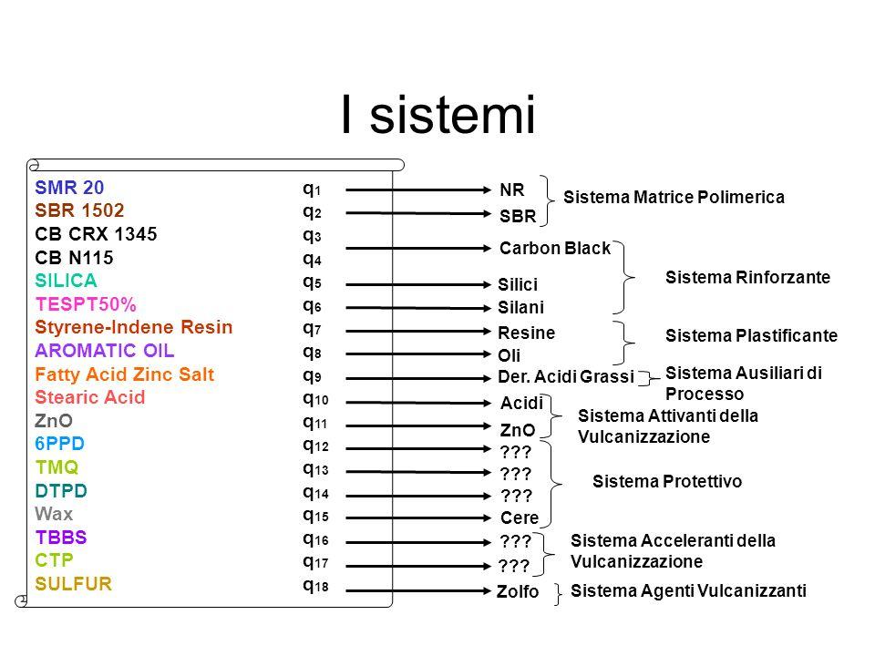 I sistemi NR SBR Carbon Black SMR 20 q 1 SBR 1502 q 2 CB CRX 1345 q 3 CB N115 q 4 SILICA q 5 TESPT50% q 6 Styrene-Indene Resin q 7 AROMATIC OIL q 8 Fa