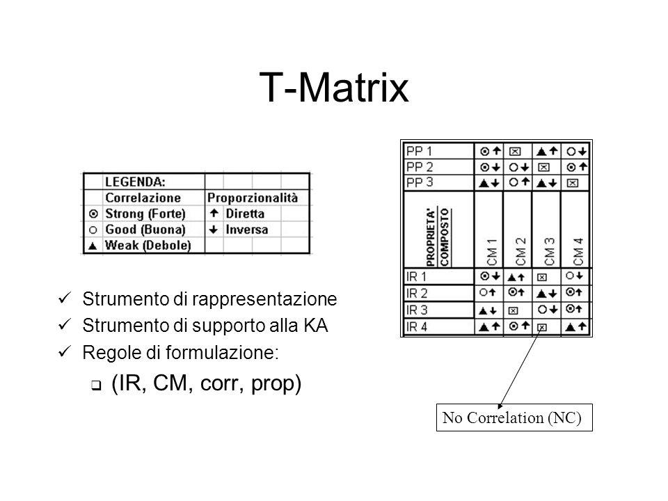 T-Matrix Strumento di rappresentazione Strumento di supporto alla KA Regole di formulazione: (IR, CM, corr, prop) No Correlation (NC)