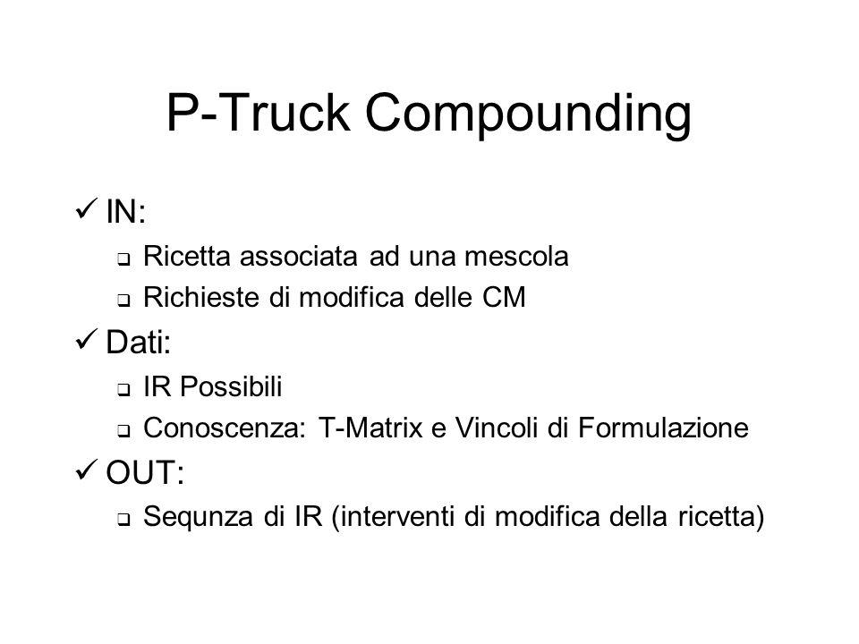 P-Truck Compounding IN: Ricetta associata ad una mescola Richieste di modifica delle CM Dati: IR Possibili Conoscenza: T-Matrix e Vincoli di Formulazione OUT: Sequnza di IR (interventi di modifica della ricetta)
