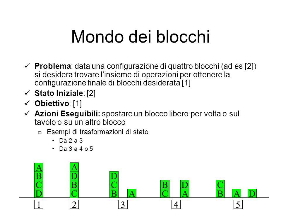 Mondo dei blocchi Problema: data una configurazione di quattro blocchi (ad es [2]) si desidera trovare linsieme di operazioni per ottenere la configurazione finale di blocchi desiderata [1] Stato Iniziale: [2] Obiettivo: [1] Azioni Eseguibili: spostare un blocco libero per volta o sul tavolo o su un altro blocco Esempi di trasformazioni di stato Da 2 a 3 Da 3 a 4 o 5 A B C DA D C BA B C D AB C D A B C D 12345