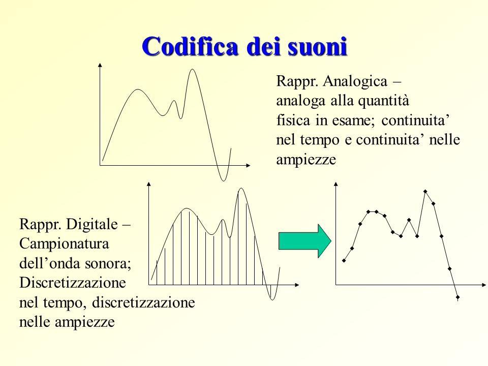Elaborazione dei suoni Dopo la digitalizzazione...