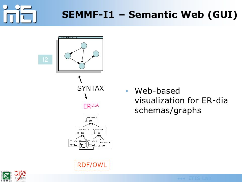 ITIS Lab SEMMF-I1 – Semantic Web (GUI) Web-based visualization for ER-dia schemas/graphs RDF/OWL ER DIA www.example.org/ I2 SYNTAX