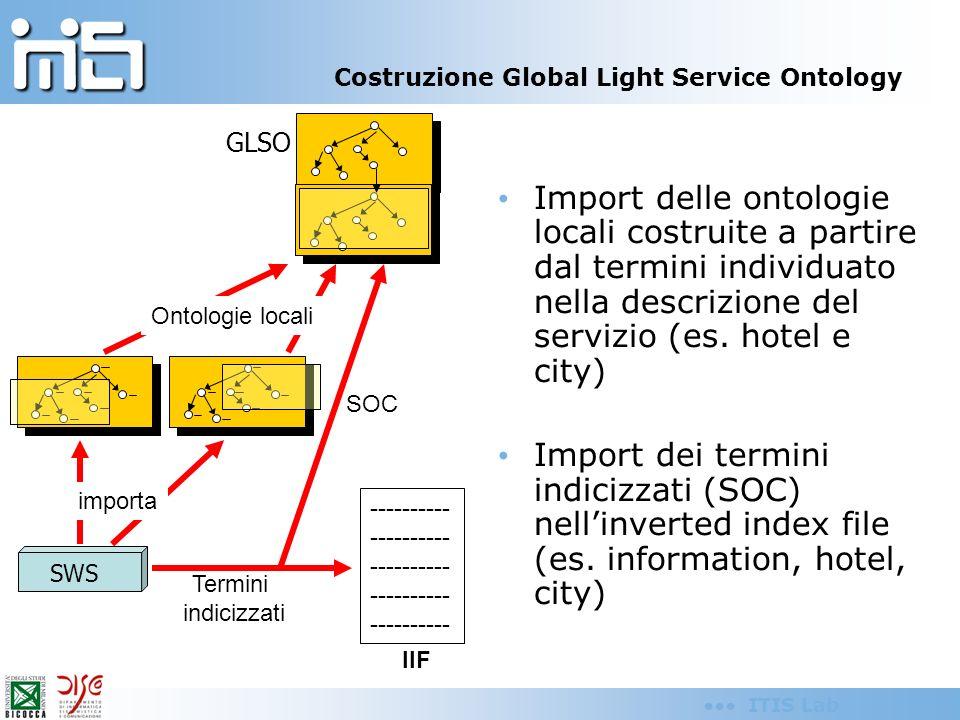 ITIS Lab Sviluppo approccio GAV, integrazione di dati on the fly basata su tecniche di Semantic Web Ontologia che descrive SIRBeC Ontologia (?) Flickr Mapping CIDOC-MA SIRBeC Mapping CIDOC-MA Flickr Estrazione on the fly su base di query su CIDOC- MA (vedi seminario Della Valle)