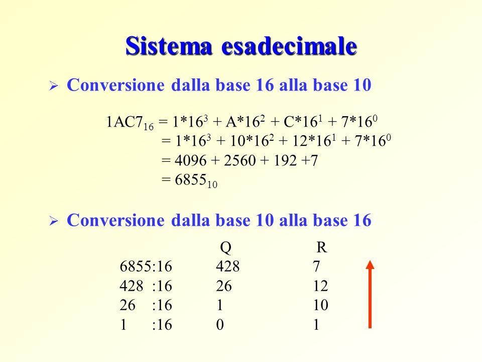 Sistema esadecimale Conversione dalla base 16 alla base 10 Conversione dalla base 10 alla base 16 1AC7 16 = 1*16 3 + A*16 2 + C*16 1 + 7*16 0 = 1*16 3