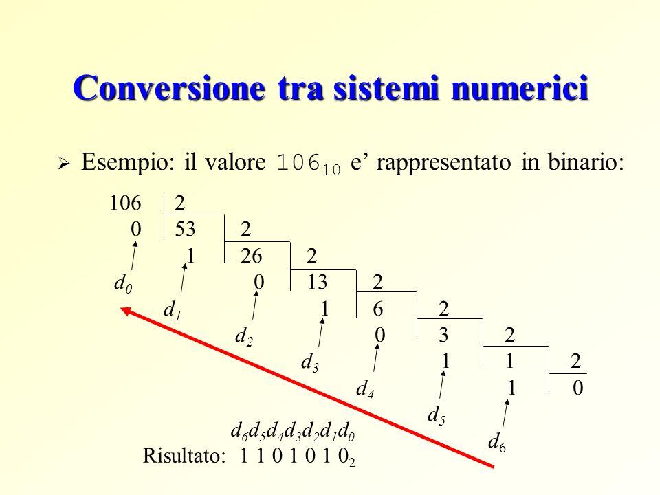 Conversione tra sistemi numerici Esempio: il valore 106 10 e rappresentato in binario: 1062 0532 1262 d 0 0132 d 1 162 d 2 032 d 3 112 d 4 1 0 d 5 d 6