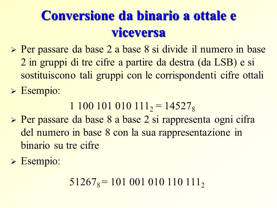 Conversione da binario a ottale e viceversa Per passare da base 2 a base 8 si divide il numero in base 2 in gruppi di tre cifre a partire da destra (d