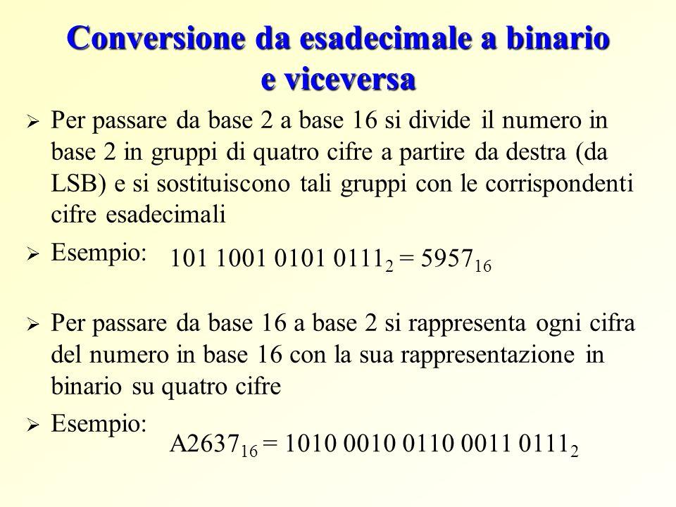 Conversione da esadecimale a binario e viceversa Per passare da base 2 a base 16 si divide il numero in base 2 in gruppi di quatro cifre a partire da