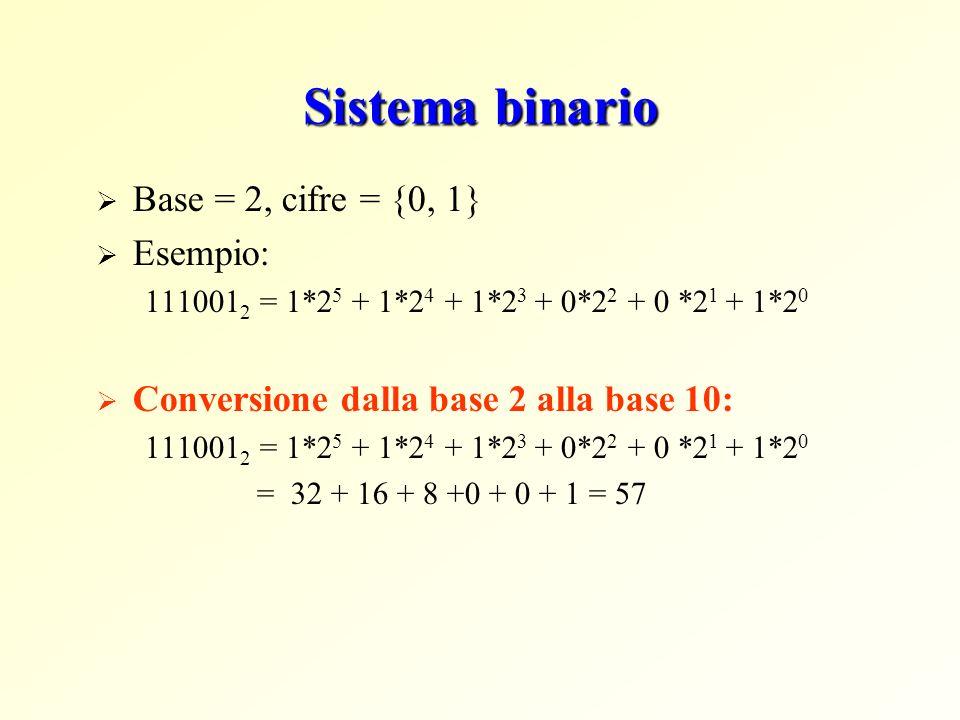 Sistema binario Conversione dalla base 10 alla base 2: dato N>0 intero dividiamo N per 2, otteniamo un quoto Q 0 ed un resto R0 dividiamo Q 0 per b, otteniamo un quoto Q1 ed un resto R1 ripetiamo finché Qn = 0 Esempio: convertire 123 decimale in binario: Q R 123 : 2 61 1 61 : 2 30 1 30 : 2 15 0 15 : 2 7 1 7 : 2 3 1 3 : 2 1 1 1 : 20 1 => 123 10 = 1111011 2