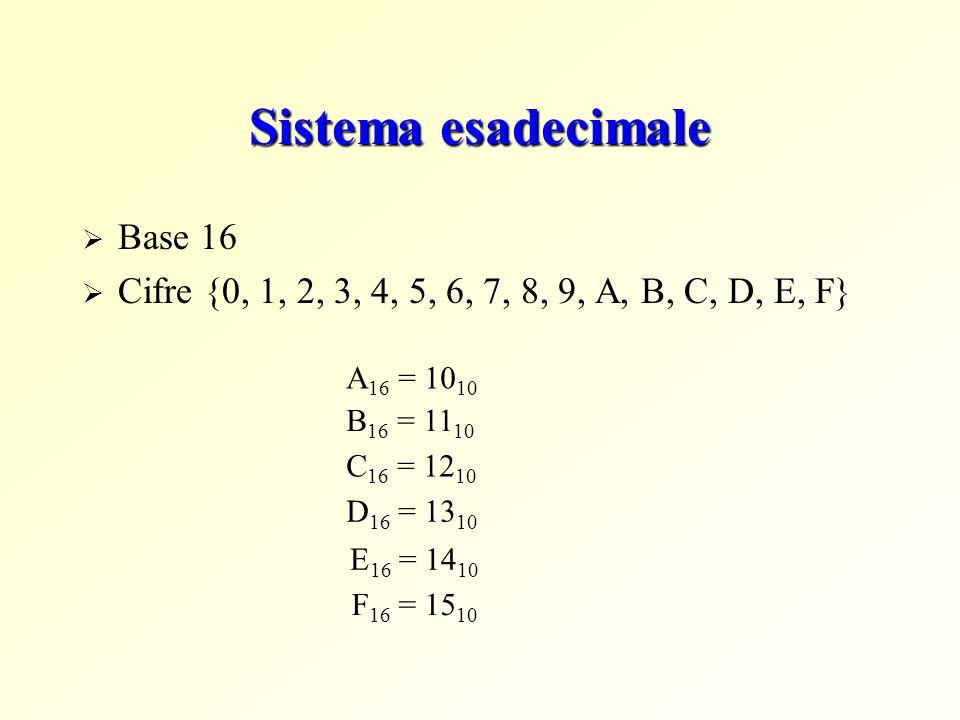Sistema esadecimale Base 16 Cifre {0, 1, 2, 3, 4, 5, 6, 7, 8, 9, A, B, C, D, E, F} A 16 = 10 10 B 16 = 11 10 C 16 = 12 10 D 16 = 13 10 E 16 = 14 10 F