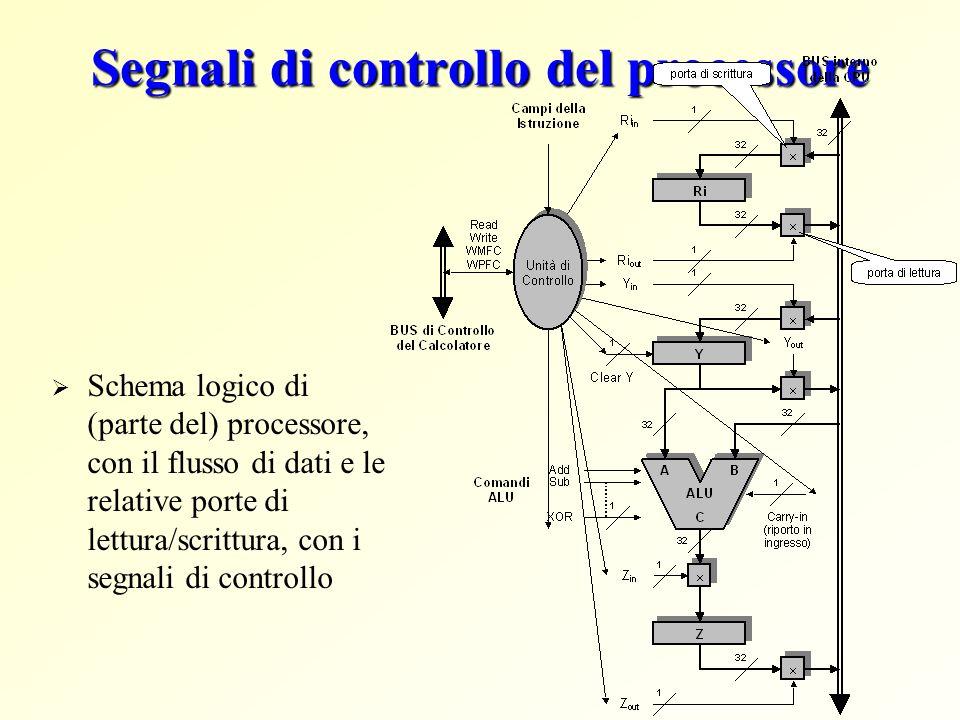 Segnali di controllo del processore Schema logico di (parte del) processore, con il flusso di dati e le relative porte di lettura/scrittura, con i segnali di controllo