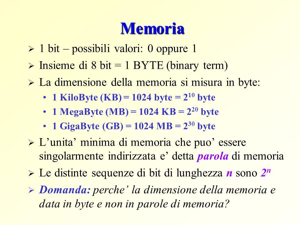 Memoria 1 bit – possibili valori: 0 oppure 1 Insieme di 8 bit = 1 BYTE (binary term) La dimensione della memoria si misura in byte: 1 KiloByte (KB) = 1024 byte = 2 10 byte 1 MegaByte (MB) = 1024 KB = 2 20 byte 1 GigaByte (GB) = 1024 MB = 2 30 byte Lunita minima di memoria che puo essere singolarmente indirizzata e detta parola di memoria Le distinte sequenze di bit di lunghezza n sono 2 n Domanda: perche la dimensione della memoria e data in byte e non in parole di memoria?
