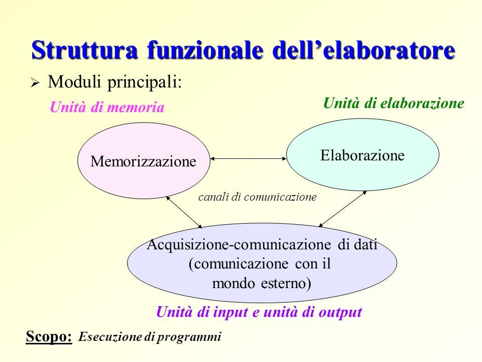 Struttura funzionale dellelaboratore Moduli principali: Memorizzazione Elaborazione Acquisizione-comunicazione di dati (comunicazione con il mondo esterno) Unità di memoria Unità di elaborazione Unità di input e unità di output canali di comunicazione Scopo: Esecuzione di programmi