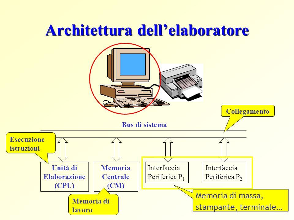 Architettura dellelaboratore Unità di Elaborazione (CPU) Memoria Centrale (CM) Interfaccia Periferica P 1 Interfaccia Periferica P 2 Bus di sistema Memoria di massa, stampante, terminale… Esecuzione istruzioni Collegamento Memoria di lavoro