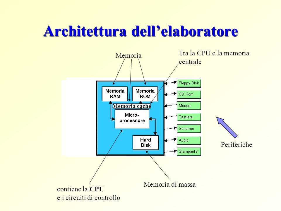 Architettura dellelaboratore contiene la CPU e i circuiti di controllo Memoria di massa Memoria Memoria cache Tra la CPU e la memoria centrale Periferiche