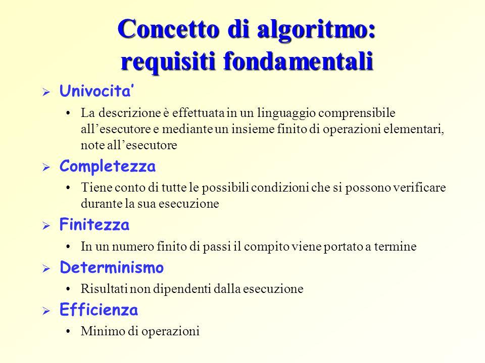 Concetto di algoritmo: requisiti fondamentali Univocita La descrizione è effettuata in un linguaggio comprensibile allesecutore e mediante un insieme