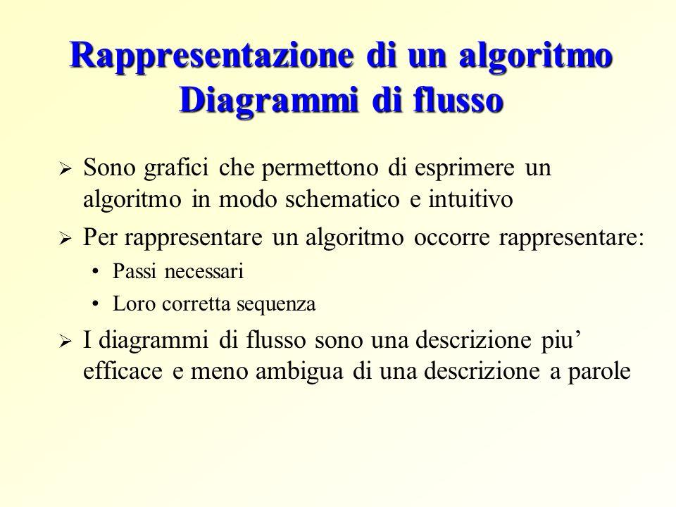 Rappresentazione di un algoritmo Diagrammi di flusso Sono grafici che permettono di esprimere un algoritmo in modo schematico e intuitivo Per rapprese