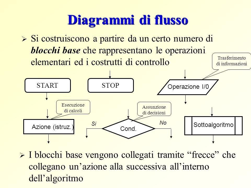 Diagrammi di flusso Si costruiscono a partire da un certo numero di blocchi base che rappresentano le operazioni elementari ed i costrutti di controll
