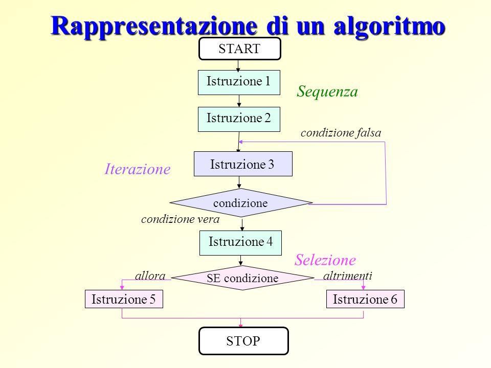 Rappresentazione di un algoritmo Istruzione 4 Istruzione 1 Istruzione 2 Sequenza Selezione condizione falsa Iterazione condizione vera condizione Istr
