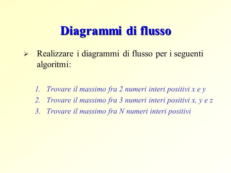 Diagrammi di flusso Realizzare i diagrammi di flusso per i seguenti algoritmi: 1.Trovare il massimo fra 2 numeri interi positivi x e y 2.Trovare il ma