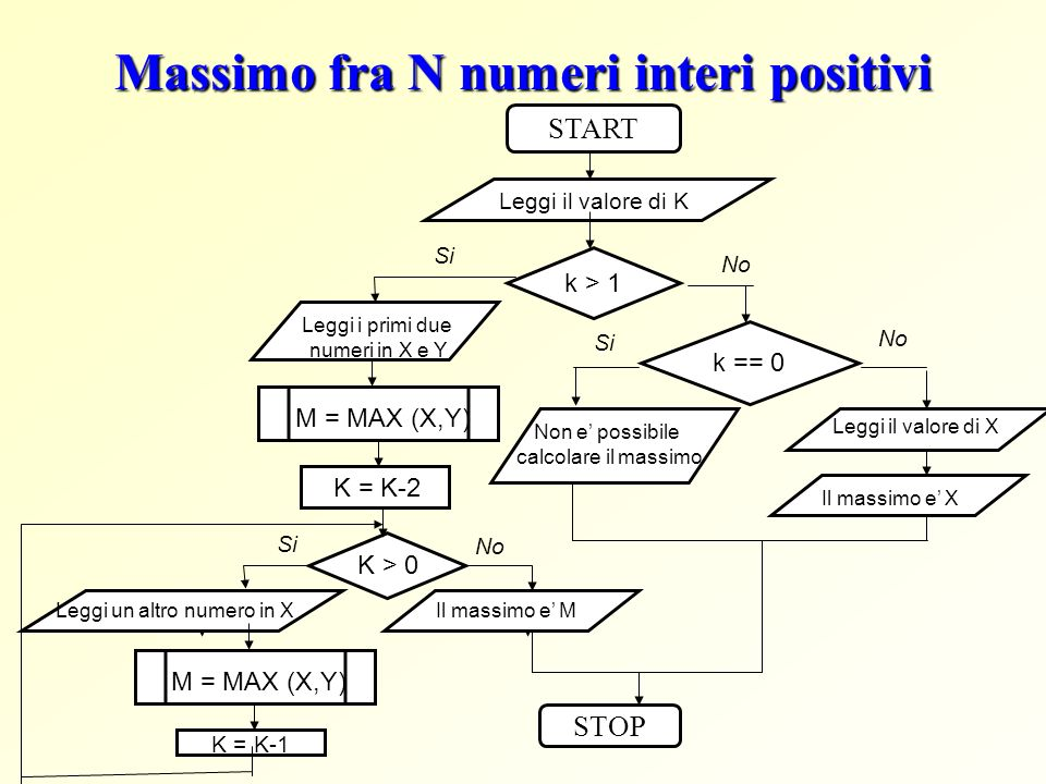 Massimo fra N numeri interi positivi START STOP Leggi il valore di K K > 0 Si k > 1 Si No Leggi i primi due numeri in X e Y M = MAX (X,Y) K = K-2 No L